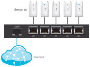 ubiquiti-backhaul-deployment